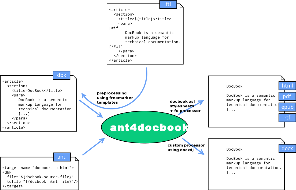 ant4docbook let you writing ant script to process docbook files