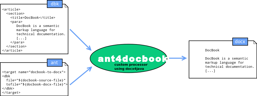 ant4docbook let you writing ant script to process docbook                       to docx