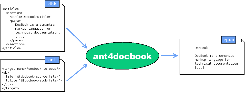 ant4docbook let you writing ant script to process docbook                       to epub