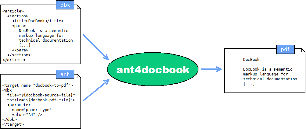 ant4docbook let you writing ant script to process docbook                       to pdf